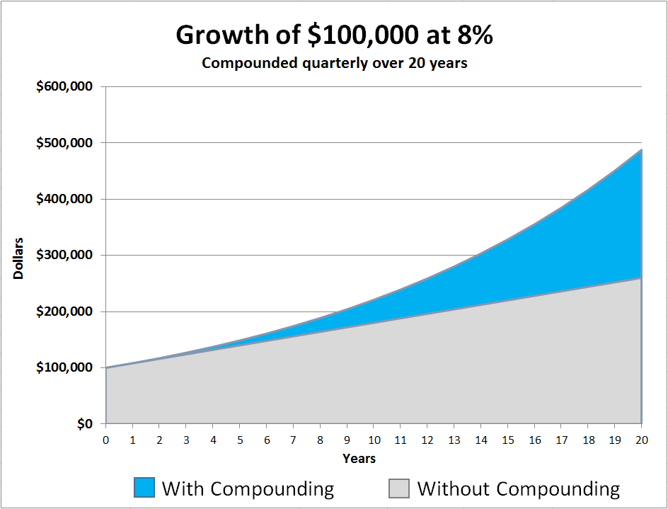 Growth of $100K