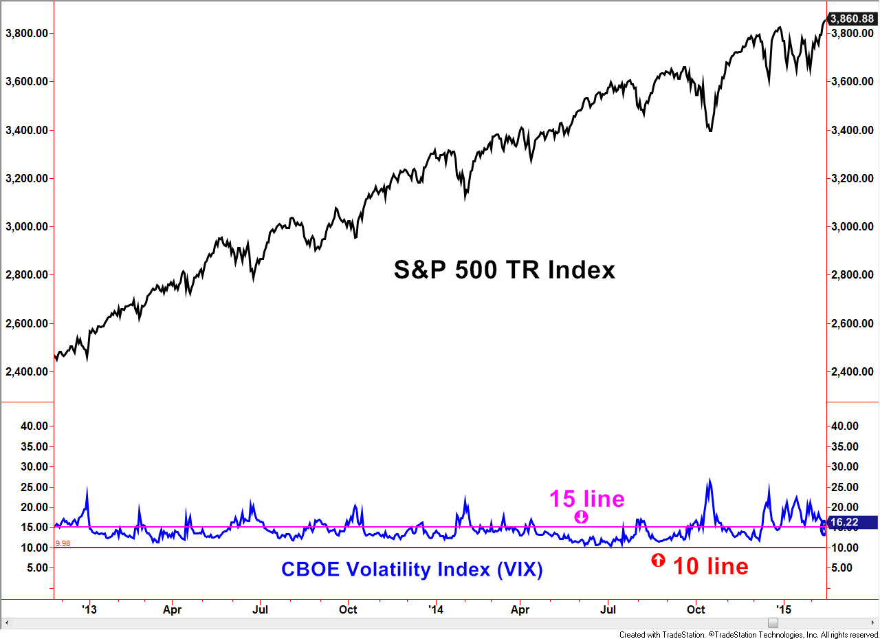 CBOE Volatility Index 2