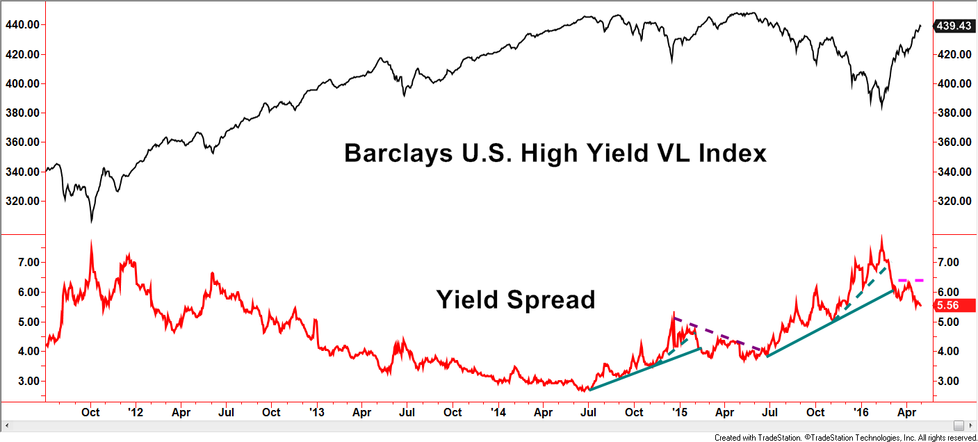 Yield Spread 2
