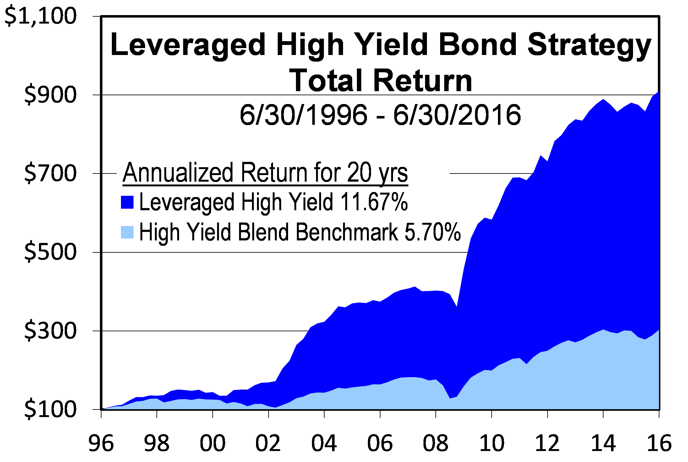 Leveraged High Yield