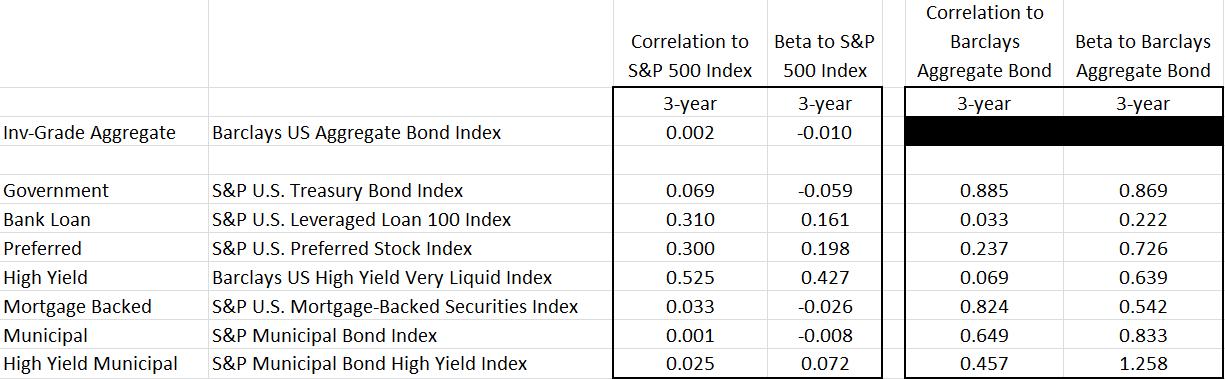 Correlation Beta