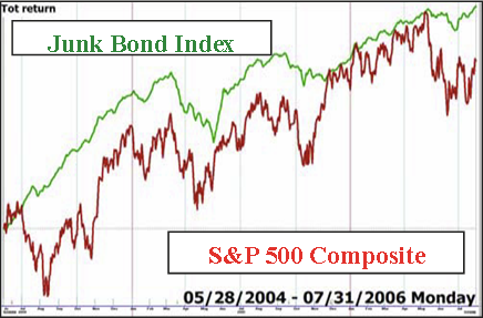 Junk Bond Index