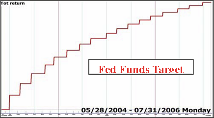 Fed Funds Target