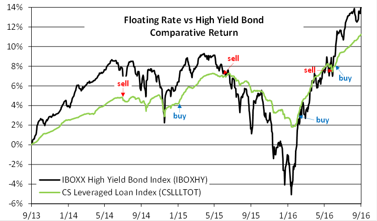 Floating Rate Comparative Return
