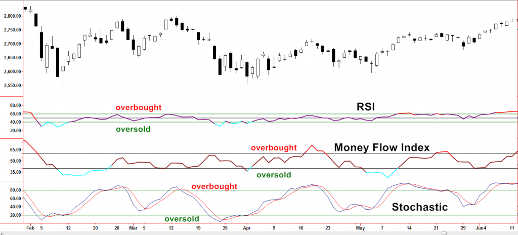 RSI Money Flow