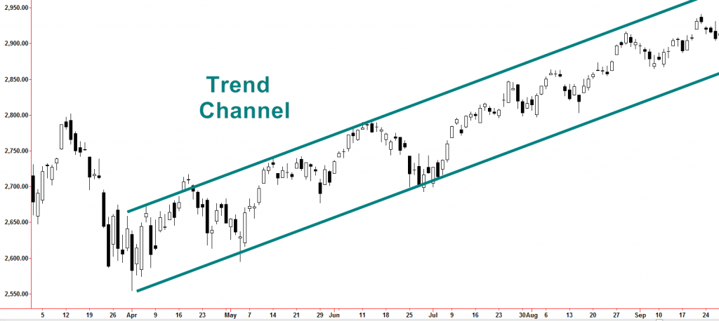 Trend Channel